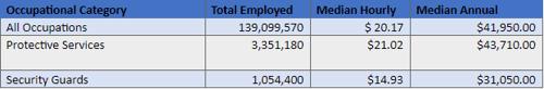 Occupational Category Breakdown
