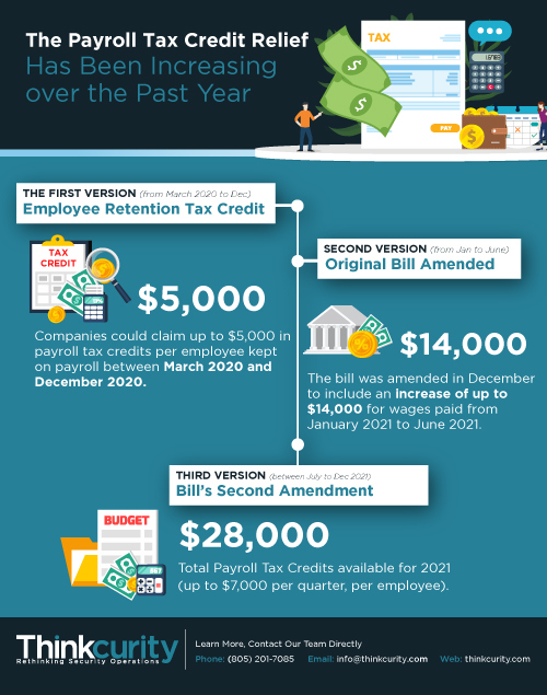 Payroll Tax Credit Infographic